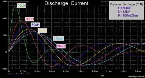 calculating capacitor bank current discharge behavior of capacitor banks