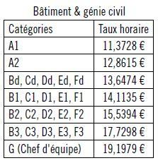 Grille Des Salaires 2015 by Mise 224 Jour De La Grille Des Salaires De La Cct B 226 Timent