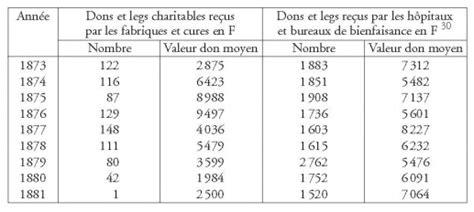 1287937462 histoire des institutions religieuses politiques histoire du don en france de 1800 224 1939 chapitre ii