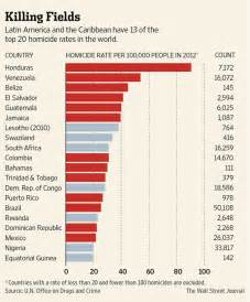 what city has the most murders in 2016 latin america is world s most violent region wsj