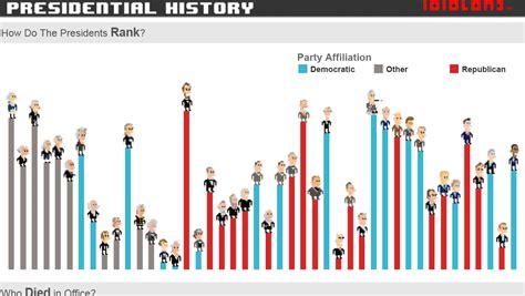 reset tableau online password bits of american presidential history tableau public