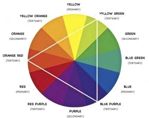 who invented the color wheel the color wheel was invented by sir isaac newton in 1666