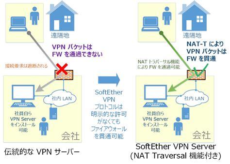 nat firewall tutorial ダイナミック dns 機能および nat トラバーサル機能 ソフトイーサ web サイト