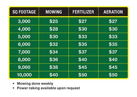landscape timbers lakewood co landscape cost chart
