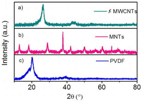 xrd pattern of pvdf x ray diffractograms of f mwcnts mnts and pvdf open i