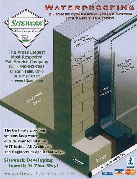 Residential Home Waterproofing   Sitework Developing, Inc.
