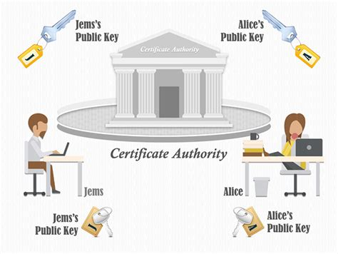 design certificate authority what is certificate authority ca how to get ssl from ca
