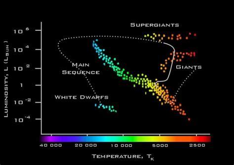 faulkes telescope educational guide stars evolution