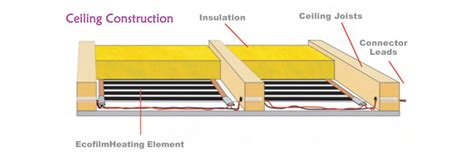 Floor To Ceiling Construction by Ceiling Heating System Information Carbon Underfloor