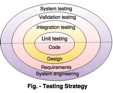 strategy pattern unit test strategies of software testing