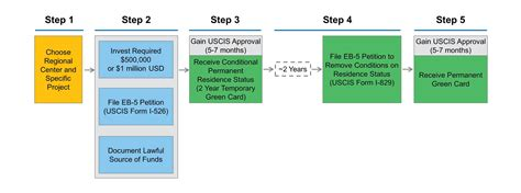 eb 5 visa process steps to obtaining a us green card