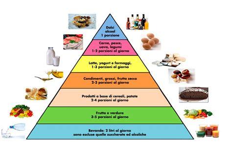 tabella dei carboidrati negli alimenti dove si trovano i carboidrati negli alimenti 28 images