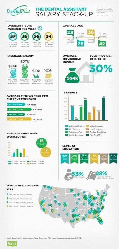 Dental Assistant Salary by Dental Industry Survey Reveals Disparity In Dental Assistant Salaries With Infographic
