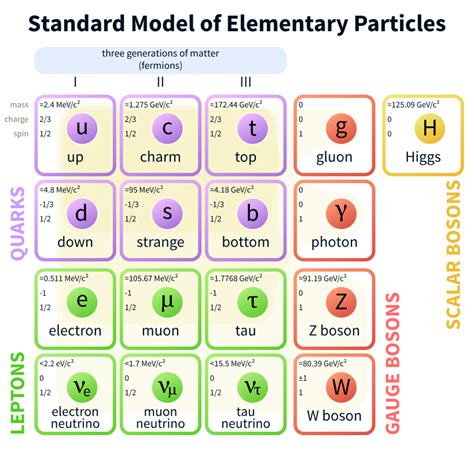 The Standard Model For Dummies Science And Rationality