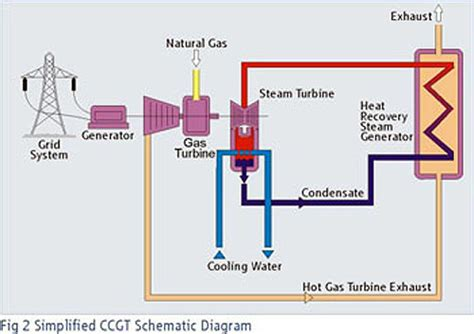 power plant schematic diagram 2 power technology