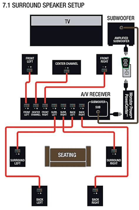 home theater hook up diagrams wiring diagram 2018
