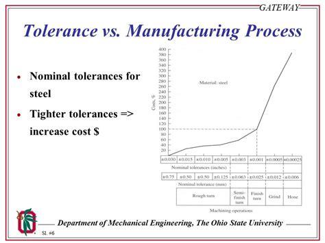 design for manufacturing tolerances tolerance design ppt download