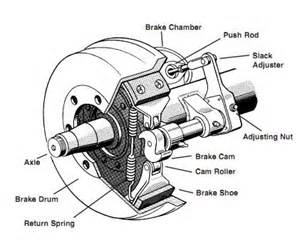 Truck Brake System Parts Parts Of The Air Brake System High Road Cdl