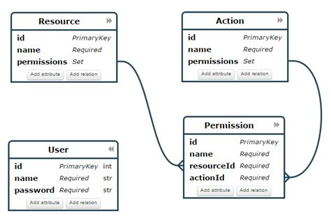 What Is Meant By Er Diagram erd how to define user permission relationship as m m