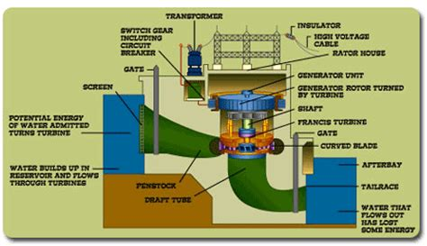 hydroelectric power water use usgs bodeenergychallenge hydroelectricity how it works