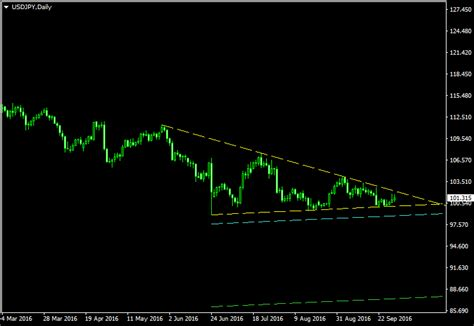 triangle pattern ea usd jpy to follow cad jpy in a triangle pattern