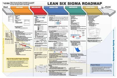 lean six sigma for how improvement experts can help in need and help improve the environment books lss dmaic roadmap 1600 215 1067 there are not