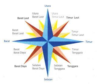 Compas Kompas Petunjuk Arah G50 membaca komponen peta dan atlas mari belajar untuk