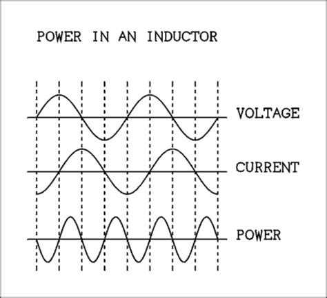 why does current lag voltage in an inductor for an inductor the current lags the voltage 28 images inductors in ac circuits alternating