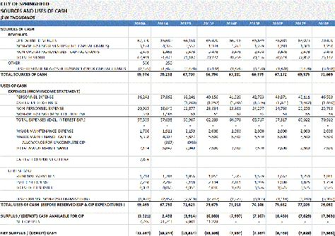 pro forma financial forecast template