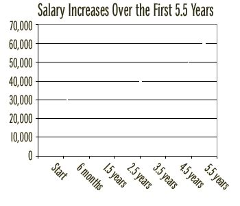nypd sergeant salary chart quotes