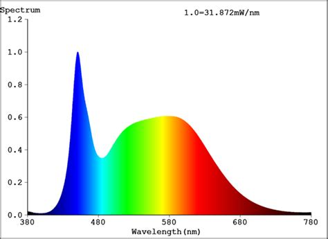 led light bulb spectrum powerpar led bulbs parsource