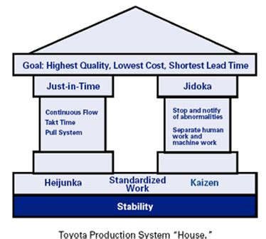 Toyota Tps Tps Or The Toyota Way