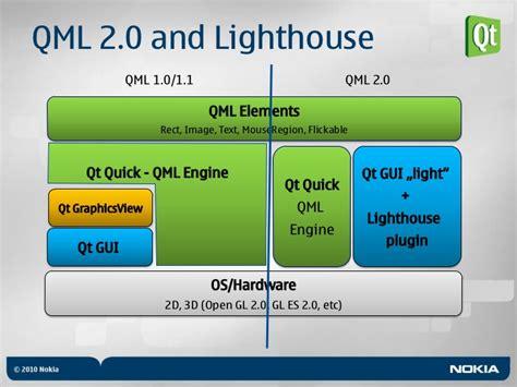 how to access rest services from qt qml with v play qt qt quick quot coding qt quot workshop meego freeday