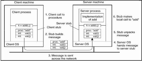 Communication Sistem Terdistribusi Skripsi Teknik | communication sistem terdistribusi skripsi teknik