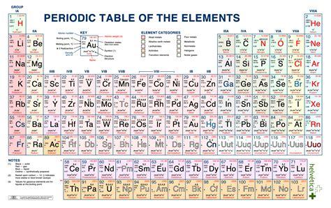 los alamos printable periodic table balance de otro ao