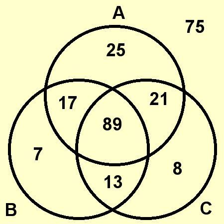 venn diagram exles math exles of venn diagram in math choice image how to guide and refrence