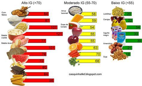 alimenti glicemia indice glicemico de alimentos hd 1080p 4k foto