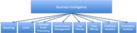 Mba Business Intelligence Usa by In Usa Best Employment Opportunities In Usa