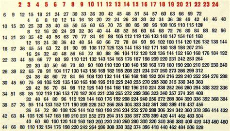 table de multiplication de 14 abaques multiplicateurs