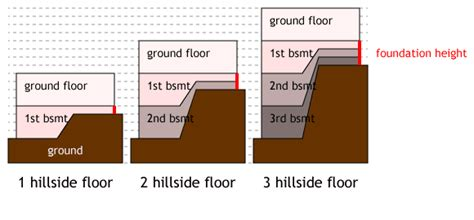 Hillside House Plans For Sloping Lots Tutorial Hillside Lots Building The House Into The