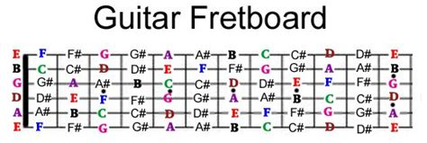 tutorial guitar maps guitar fretboard note mastery system