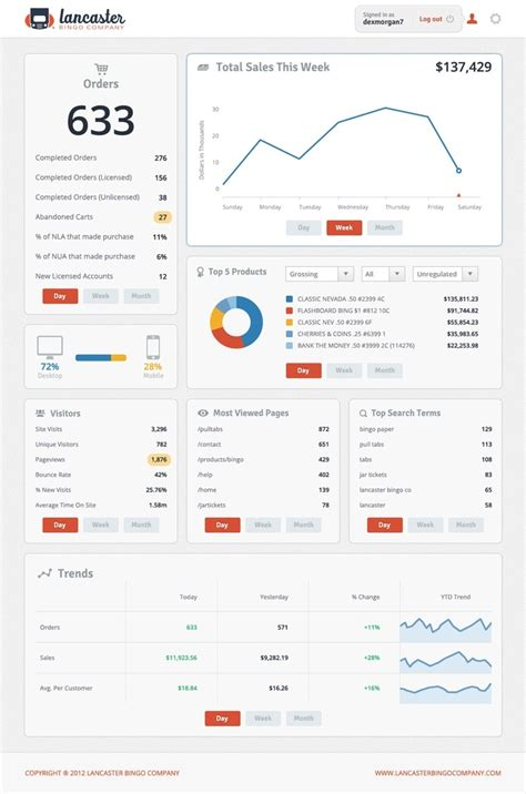 html design dashboard 24 beautifully designed web dashboards that data geeks