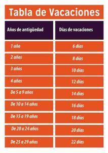 tabla de vacaciones 2016 c 243 mo se manejan tus vacaciones seg 250 n la ley