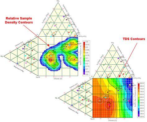 piper diagram software rockware piper diagrams piper model elsavadorla