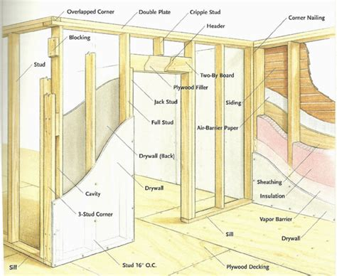 basement framing basics basement gallery