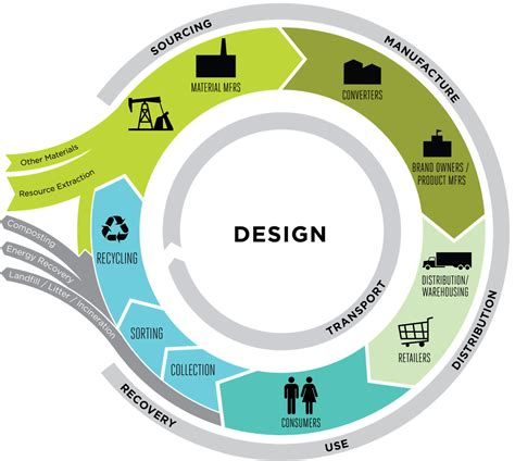 design life definition sustainable materials management greenblue