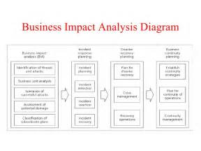 business impact template business impact analysis template analysis template