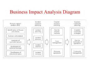 Business impact analysis template analysis template