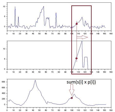 pattern image correlation what is correlation circuit cellar