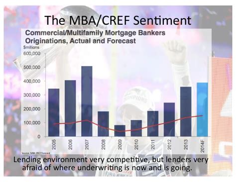 Mba Annual Commercial Multifamily Loan Maturity Volume by Sior Tri State Conference Financing Panel Intro